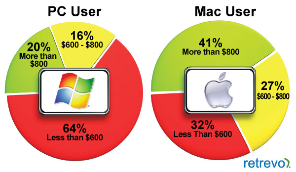 why is macbook better than pc