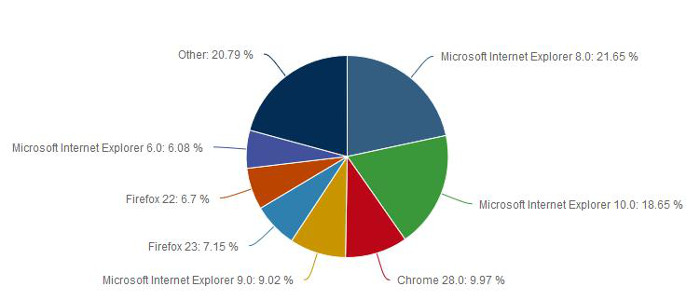 The Internet Explorer Versus Google Chrome War Continues