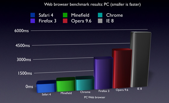 Safari 4 Kills IE 7, Firefox 3