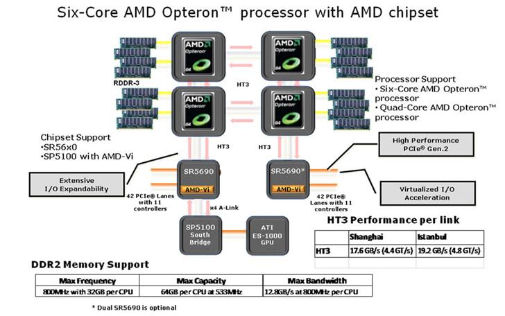 Plataforma AMD de Fiorino 32