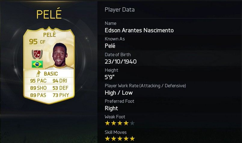 Fifa 15 has 31 players with five skill stars pele and cristiano