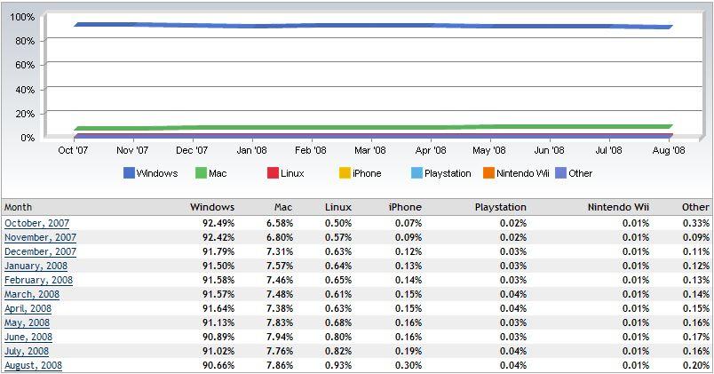 OS Market share 2008