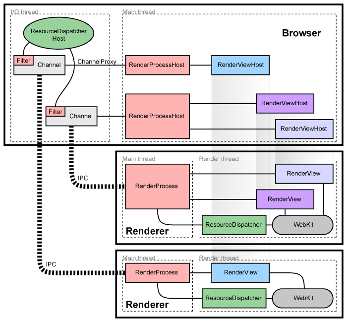 The Google Chrome/Chromium multi-process architecture