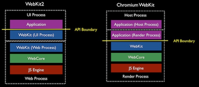 Multi-process in WebKit 2 versus Google Chrome/Chromium