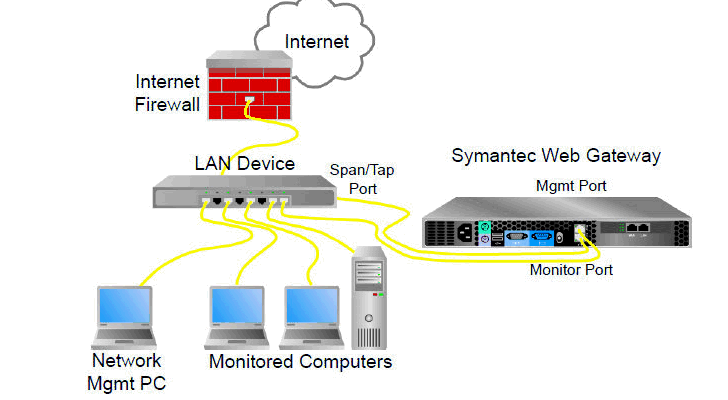 Symantec-web-gateway-5-2-susceptible-to-sql-injection-and-xss-attacks-447241-2