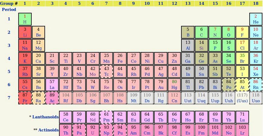 New periodic table with names and abbreviations with names periodic and table abbreviations now copernicium softpedia features the periodic table urtaz Choice Image