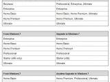 Windows 7 Supported Upgrade Scenarios